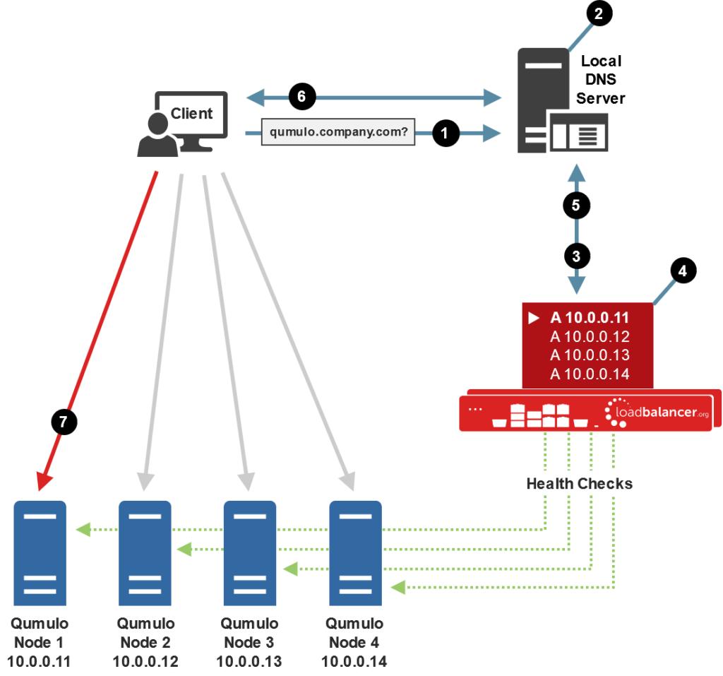 Deployment concept for load balancing Qumulo Hybrid File System